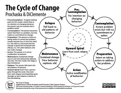 stages  change prochaska diclemente social
