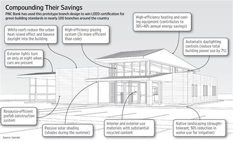 Leed House Plans Leed House Plans Modern Leed Home Plans Popular House Plans And Design Ideas Amazing Leed Home