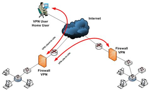 Firewall In Cyber Security For Mba by การเช อมต อเคร อข ายระหว างสาขา Vpn Befirst Network