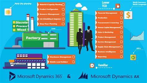 Dynamics 365 & Dynamics AX On Premise ERP, Efficacy at its Prime