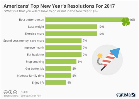 new year 2017 trivia chart americans top new year s resolutions for 2017