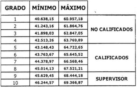 sueldos para obreros gaceta n 176 41 070 tabulador salarial para los obreros de