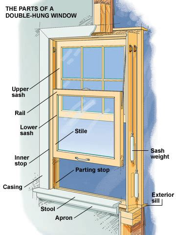 house window replacement parts double pane window parts diagram energy efficient window diagram elsavadorla