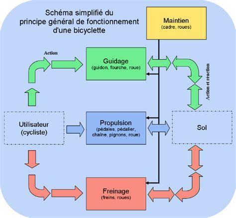 diagramme pieuvre machine a café sch 233 ma fonctionnel technologie