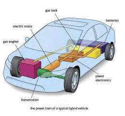 Electric Car Engine Schematics How The Hybrid Engine Works Ehow