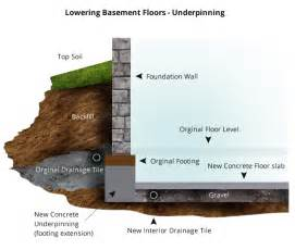 how to lower basement floor thinking of lowering your basement to gain more living space