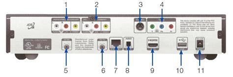 adb 5721 dvr receiver