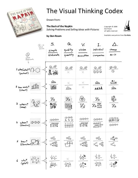 visual thinking danroam visual thinking solving problems and selling ideas with