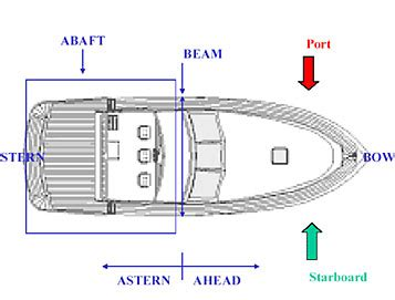 which side of a boat is the stern study guide boating safety terminology boaterlicences