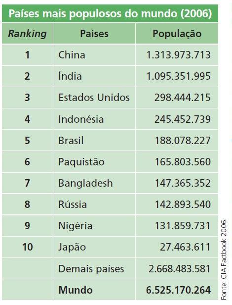 os 10 estados mais ricos do brasil 2015 youtube distribui 199 195 o da popula 199 195 o conceitos b 225 sicos geografalando
