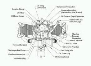 piston engine how does aircraft design affect carburetor aviation stack exchange