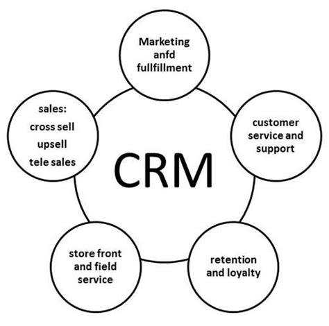 tutorialspoint mis mis customer relationship management