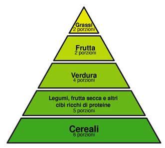 ossalati di calcio alimenti da evitare dieta vegetariana