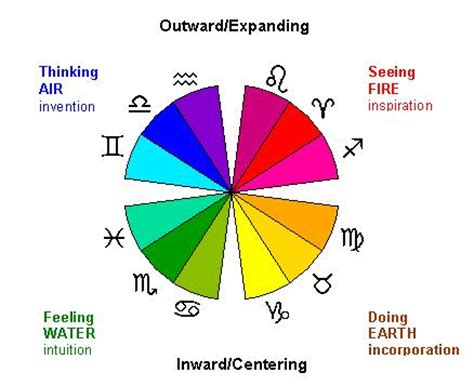 astrology color using the astralvisions software user guide
