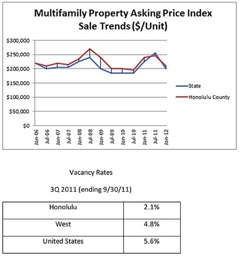 Lowest Apartment Vacancy Rates The Bratton Team Apartment Vacancy Rate At A Low 2 1 In