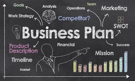 how to write a business plan for your business or startup