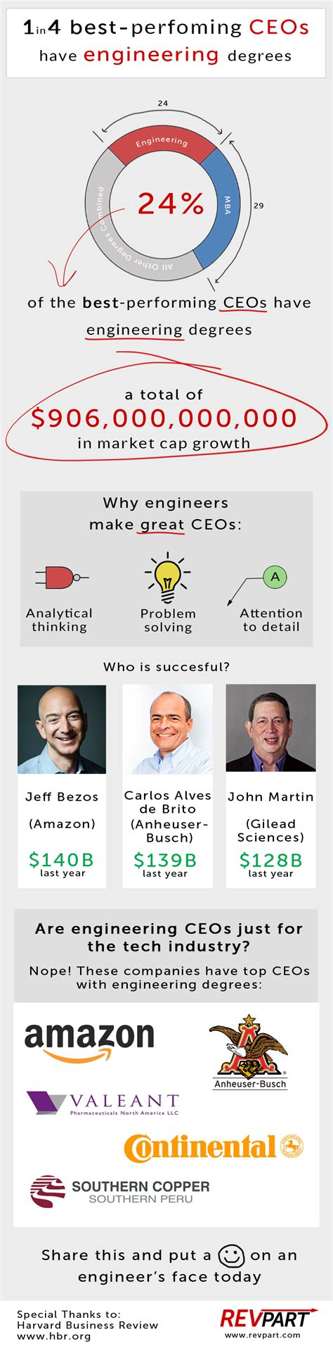 Ceos Without Mba Degree by Why Engineers Make The Best Ceos Infographic Revpart
