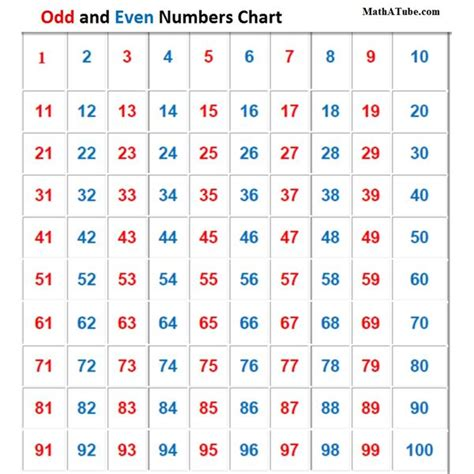 Even Number Pattern In C | all odd numbers www pixshark com images galleries with