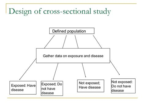 cross sectional correlational study malimu introduction to study designs