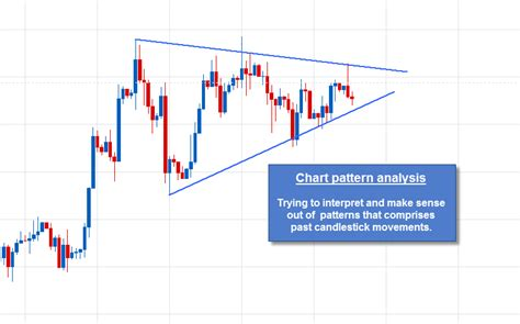 pattern analysis data tools and concepts used to analyze charts and price