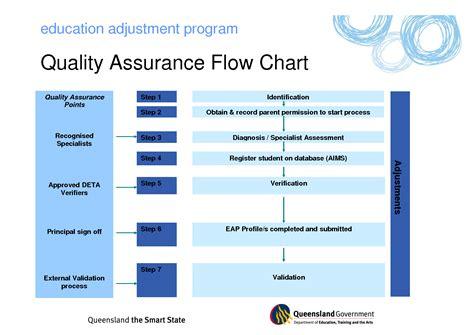 quality assurance program template program management process templates quality assurance