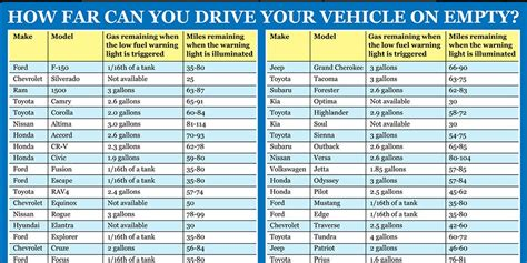 This Chart Shows How Far You Can Drive With Your Check