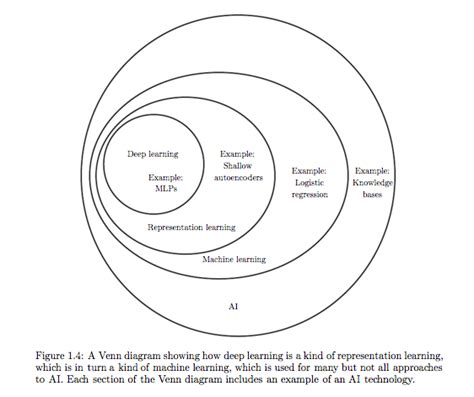 machine learning venn diagram sonal chokshi smc90 influencer profile klear