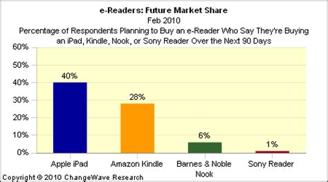 ebook format market share ipad poised to grab significant portion of e reader market
