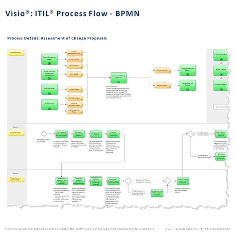 visio bpm itil process map for visio