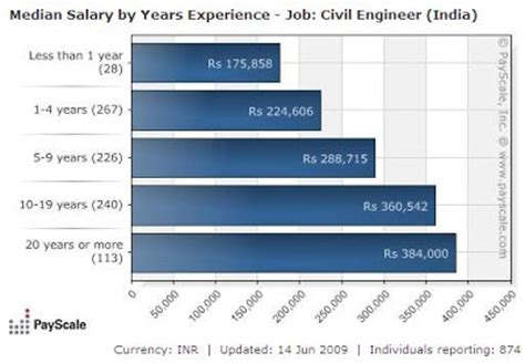 design engineer salary ireland construction engineering salary