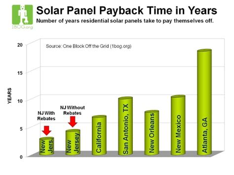 going solar cost new jersey solar incentives solar energy facts