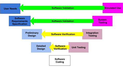 Define Medical Device Software Verification And Validation V V Medical Device Academy Device Verification And Validation Plan Template