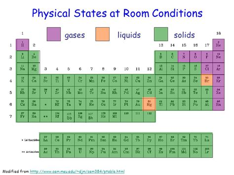 periodic table room temperature states solids on the periodic table alternative theories about periodic table platonic solids at the