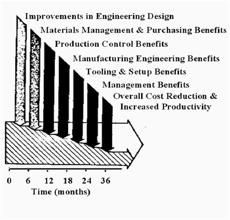 layout design in group technology manufacturing group technology