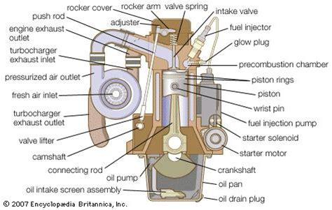 design construction application of engine components diesel engine britannica com
