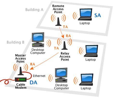 Jaringan Wifi leiya gambar jaringan wifi