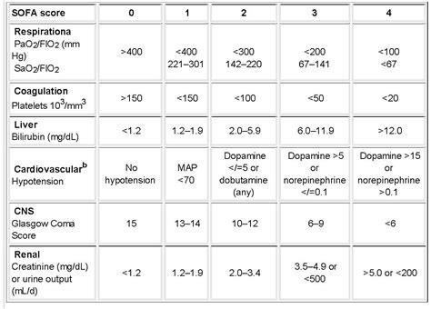 sofa score respiratory critical care and sleep medicine the