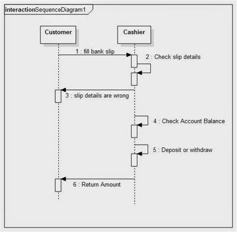 Sequence Diagram For Banking System Banking System Template