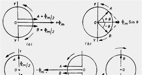 induction motor study yaar why single phase induction motor is not self starting studyelectrical electrical