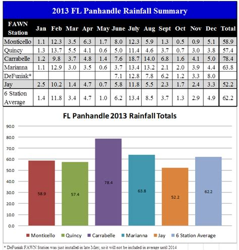 vegetables 2014 summary 2013 annual summary 187 panhandle agriculture