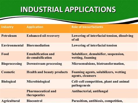 Process Of Precipitation And Its Application In Pharmacy Rhamnolipids Biosurfactants