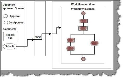 workflow basics sharepoint workflow basics codeproject