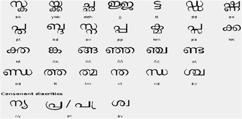 Letter Translation To Malayalam image gallery malayalam numerals