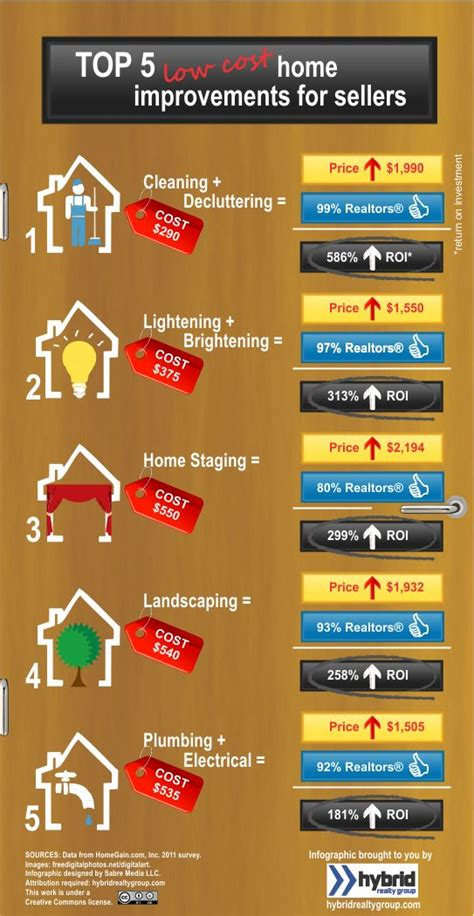 top 5 low cost home improvements for sellers