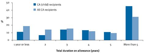 carers allowance section review of carer payment child statistical compendium