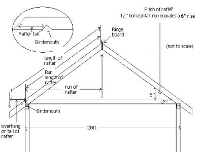 tie point roof construction roof layout and marking rafters