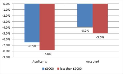 Mba Tuition Cost Uk by The Effect Of Tripling Tuition Fees Uk Hesa