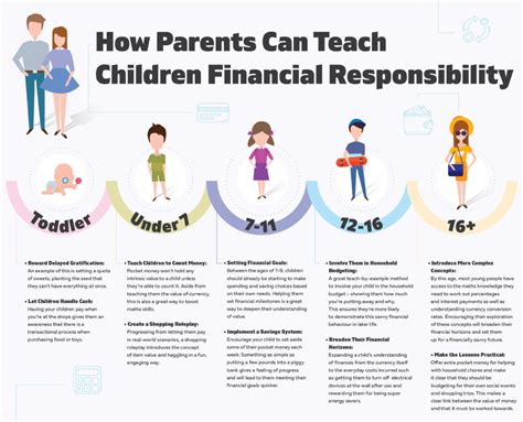 8 Tips On Teaching Your Financial Responsibility by Is A Poor Financial Education To Blame For Generation Debt