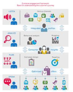 customer experience vs customer engagement a 1000 images about ux strategy on pinterest ux design