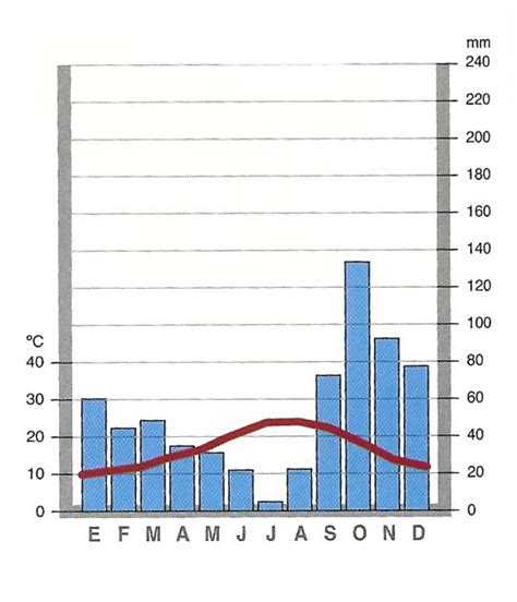 oscilacion termica clima mediterraneo nuestro blog de conocimiento febrero 2012